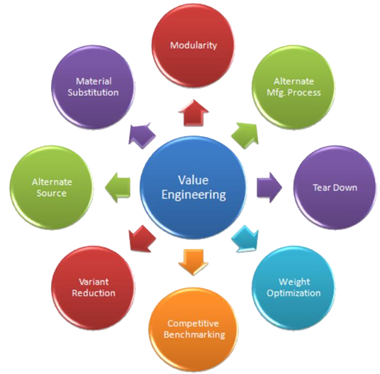Value engineering pranav consultech services for Value engineered